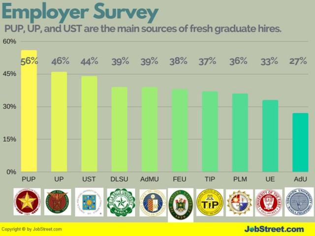 JobStreet Report: PHL Top 10 Schools That Produced the Best Fresh Grad Hires